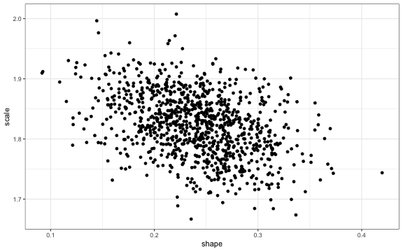 Probabilistic Sensitivity Analysis with R